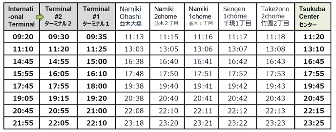 Time table: Haneda → Tsukuba Center